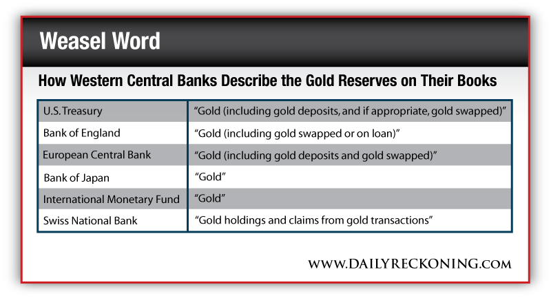 How Western Central Banks Describe the Gold Reserves on Their Books