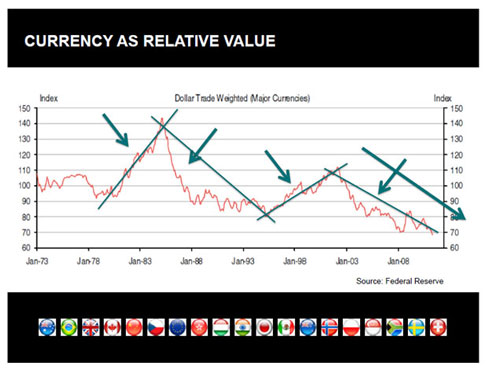 Currency as Relative Value