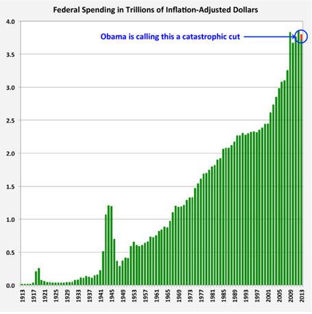 Federal Spending in Inflation-Adjusted Dollars