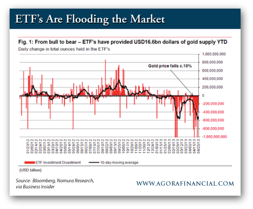Gold ETF Price Fluctuations