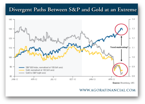 Frank Holmes: Divergent Paths Between S&P and Gold at an Extreme