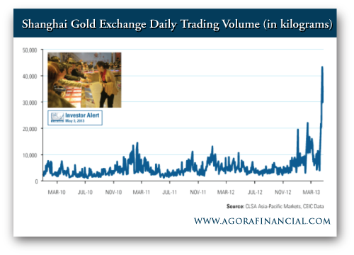 Frank Holmes: Shanghai Gold Exchange Daily Trading Volume (in kilograms)