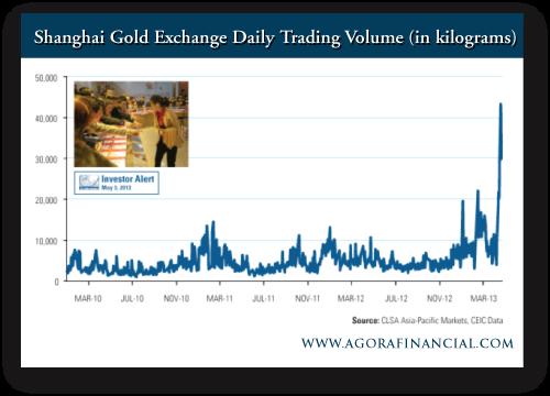 Frank Holmes: Shanghai Gold Exchange Daily Trading Volume (in kilograms)
