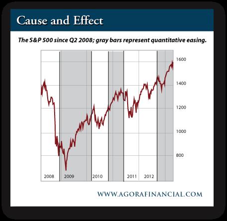 S&P Since Q2 2008