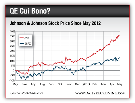 JNJ Stock Price Since May 2012