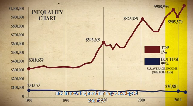disparity in the United States since 1970