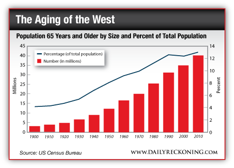 Population 65 Years and Older by Size and Percent of Total Population