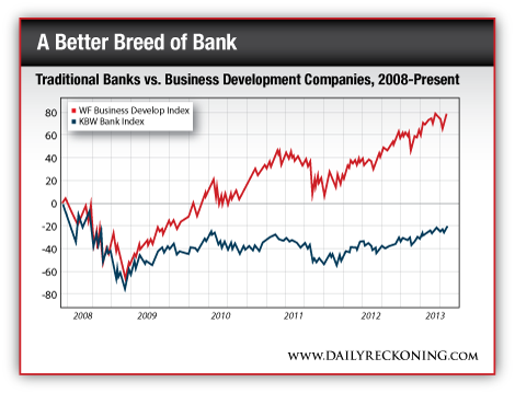 Traditional Banks vs. Business Development Companies, 2008 - Present
