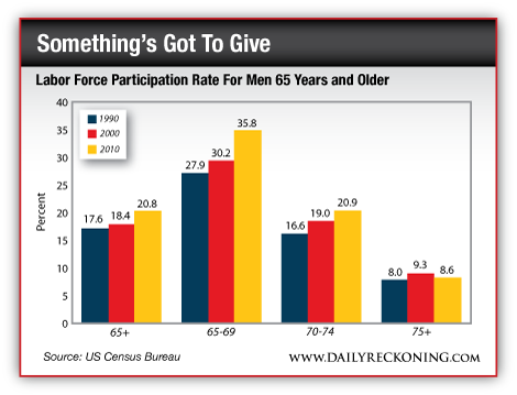 Labor Force Participation Rate for Men 65 Years and Older
