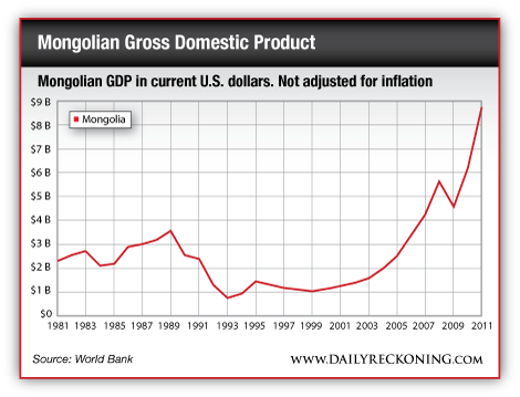Mongolian DGP in current US dollars. Not adjusted for inflation