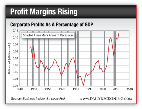 Profit Margins Rising