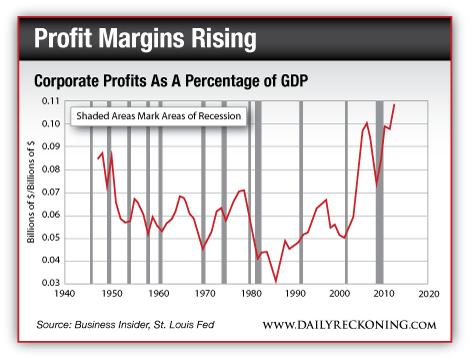 Profit Margins Rising