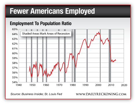 Fewer Americans Employed