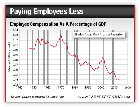 Paying Employees Less