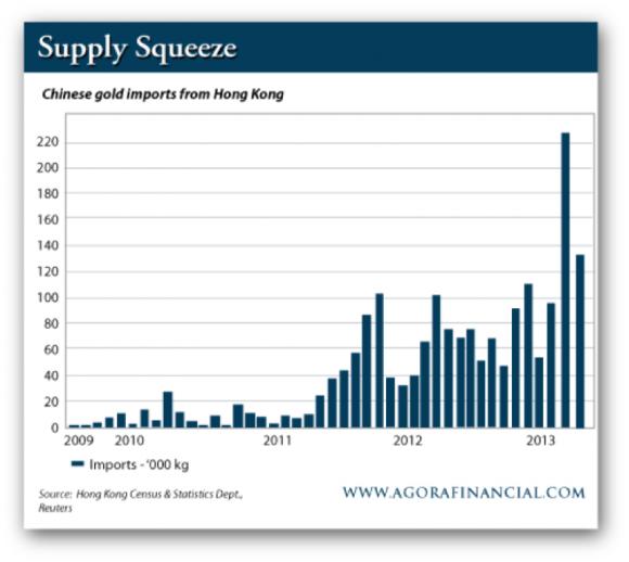 Chinese Gold Imports from Hong Kong