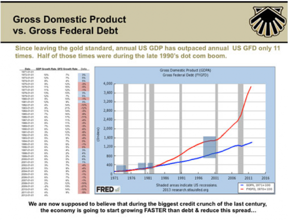 Since leaving the gold standard, annual US GDP has outpaced annual US GFD only 11 times. Half of those times were during the late 1990's dot com boom.