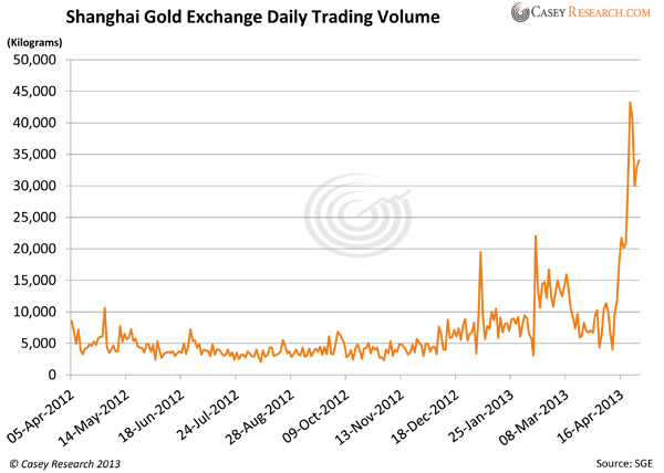 Shanghai Gold Exchange Daily Trading Volume