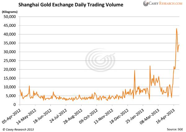 Shanghai Gold Exchange Daily Trading Volume