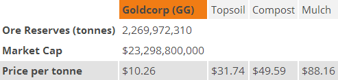 Ore Reserves, Market Cap, and Price per tonne