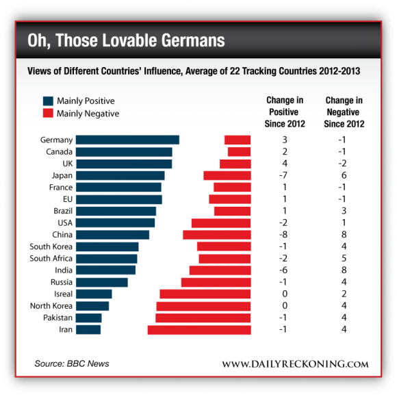 Views of Different Countries' Influence, Average of 22 Tracking Countries 2012-2013