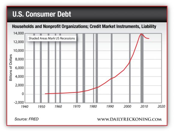 Households and nonprofit organizations; credit market instruments, liability