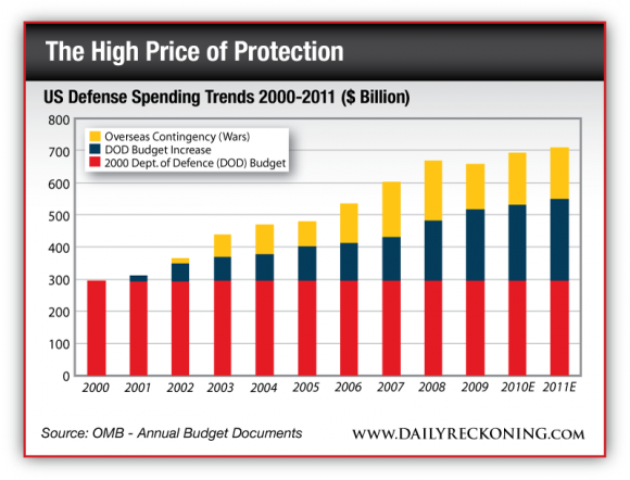 US Defense Spending Trends 200-2011