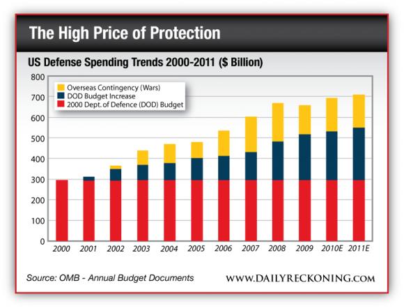 US Defense Spending Trends 200-2011