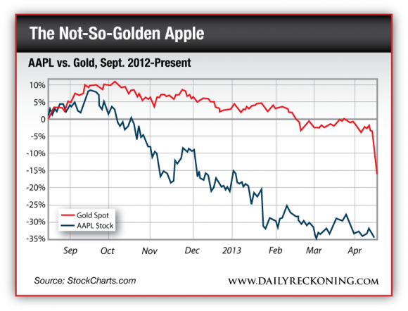 AAPL vs. Gold, Sept. 2012 to Present