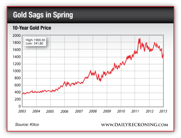 10-Year Gold Price