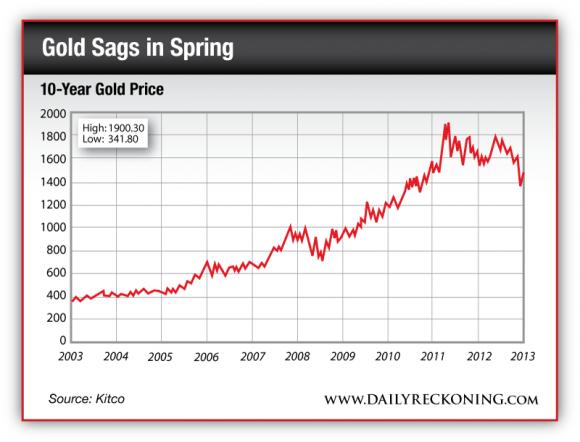 10-Year Gold Price