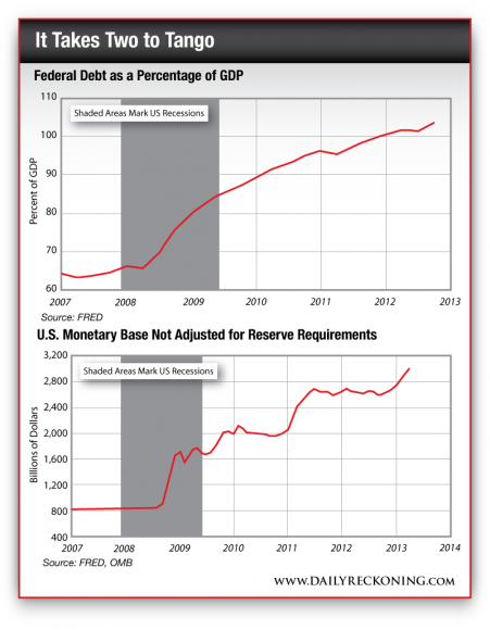 Federal debt as a percentage of GDP and US monetary base not adjusted for reserve requirements
