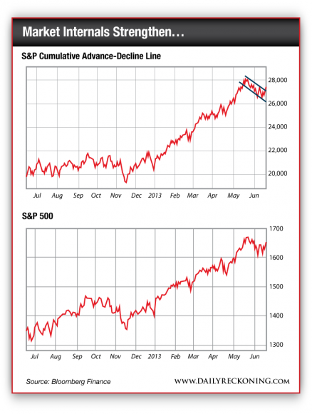 S&P Cumulative Advance-Decline Line and S&P 500