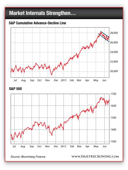 S&P Cumulative Advance-Decline Line and S&P 500