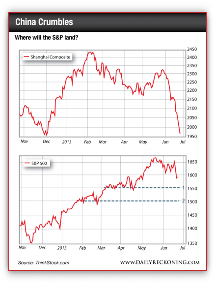 Where will the S&P land?