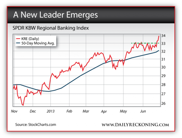 SPDR KBW Regional Banking Index