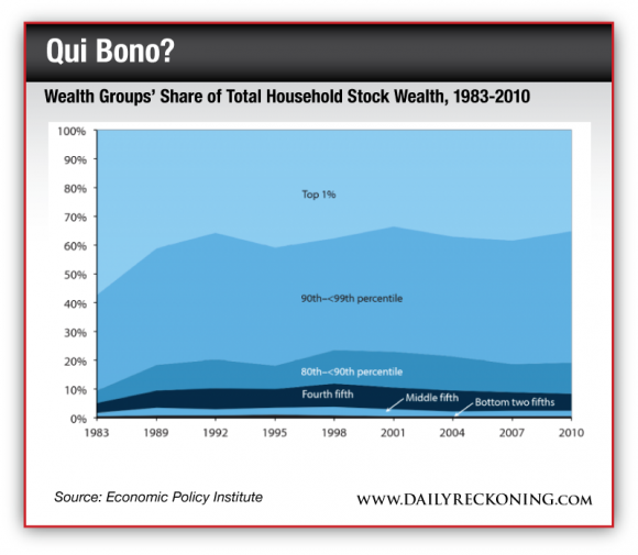 Wealth Groups' Share of Total Household Stock Wealth, 1983-2010
