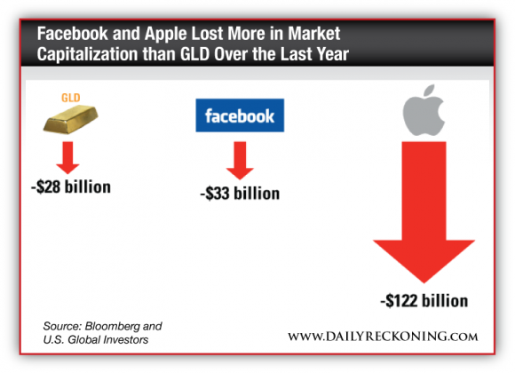 Facebook and Apple Lost More in Market Capitalization than GLD Over the Last Year