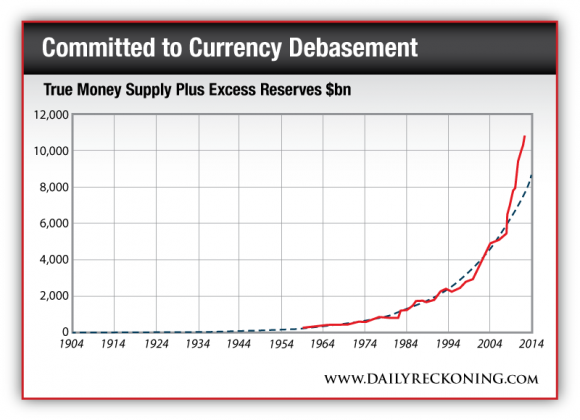 Committed to Currency Debasement