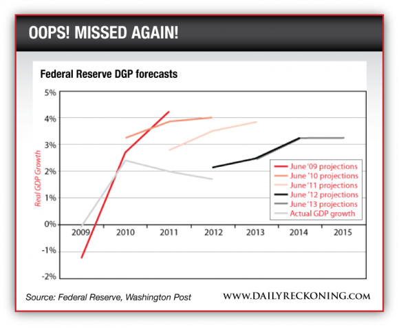 Federal Reserve DGP forecasts