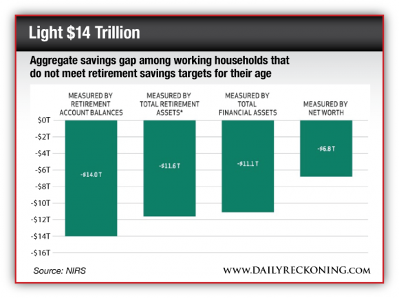 Aggregate savings gap among working households that do not meet retirement savings targets for their age