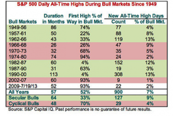S&P 500 Daily All-Time Highs During Bull Markets Since 1949