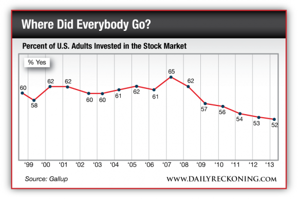 Percent of US Adults Invested in the Stock Market