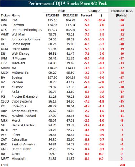 Performance of DJIA Stocks Since 8/2 Peak