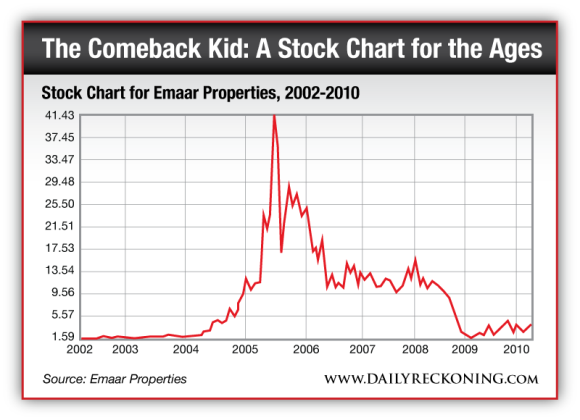 Stock Chart for Emaar Properties, 2002-2010