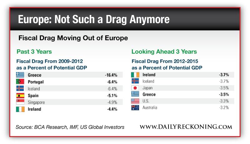 una infografica il drenaggio fiscale in europa dal 2009 al 2012: Grecia -16,4 Irlanda -4,4