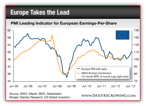 PMI LEading Indicator for European Earnings-Per-Share