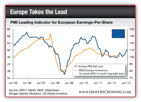 PMI LEading Indicator for European Earnings-Per-Share