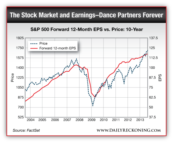 The Stock Market and Earnings--Dance Partners Forever