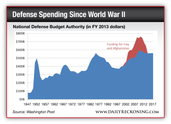 National Defense Budget Authority