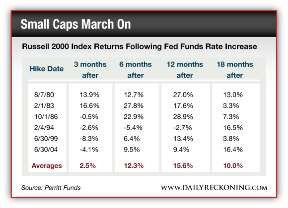 Russell 2000 Index Returns Following Fed Funds Rate Increase